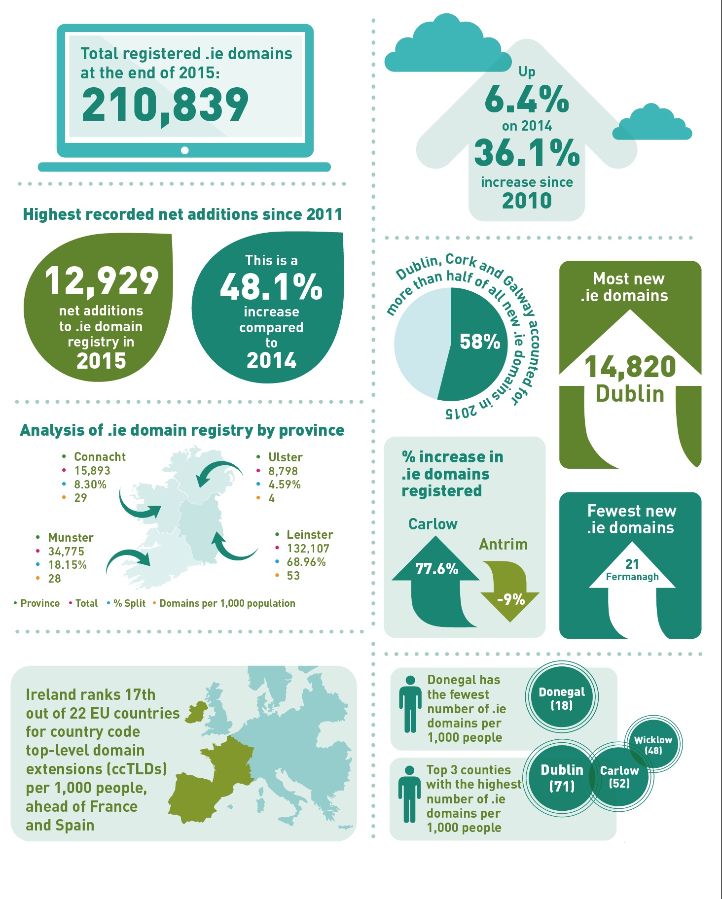 IEDR-Infographic-2015